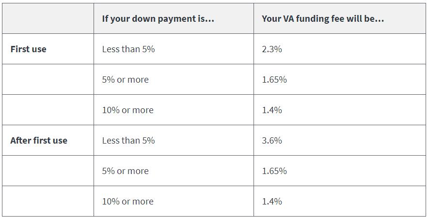 VA Funding Fee Chart